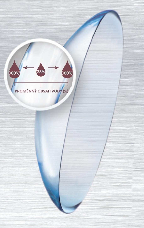 Proměnný obsah vody u kontaktních čoček DAILIES TOTAL1®