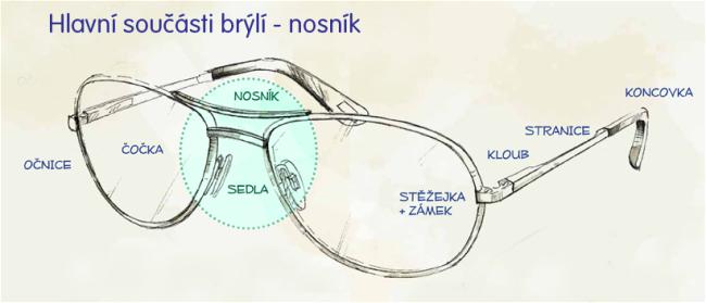 Hlavní součásti brýlí - nosník