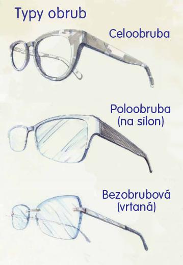 Typy brýlových obrub