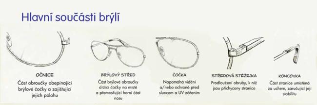 Hlavní součásti brýlí