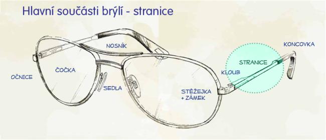 Hlavní součásti brýlí - stranice